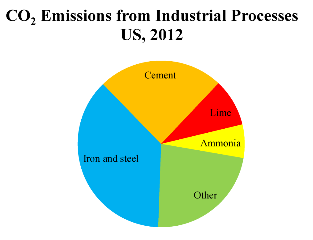 Chart by Anna Goldstein. Data from EPA.